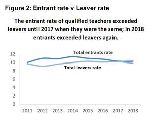 Teachers Entrants V Leavers.png